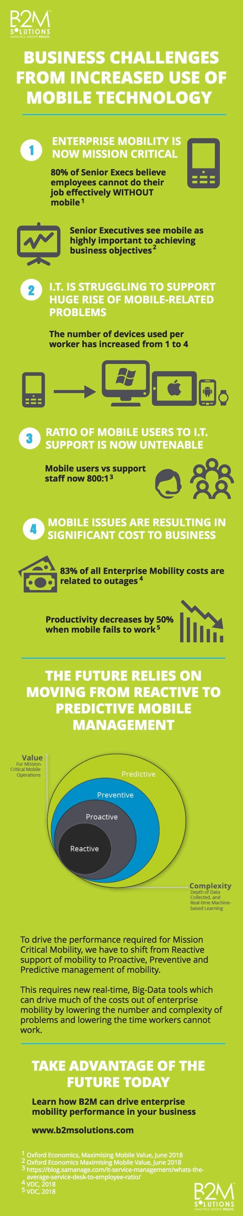 Business Challenges from increased use of mobile technology